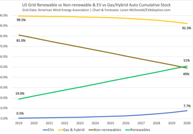 US Grid Renewable vs Non-renewable & EV vs Gas/Hybrid Auto Cumulative Stock
