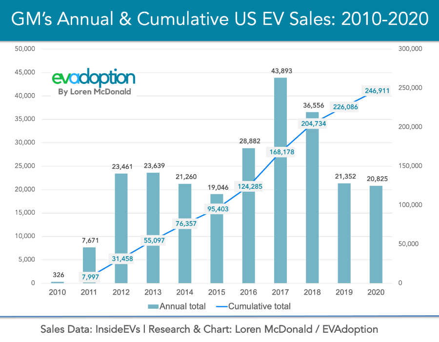 GMs Annual Cumulative US EV Sales 2010-202