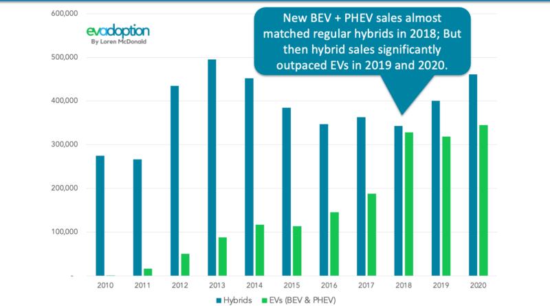 Hybrids-vs-EVs-2010-2020-US-Final-Chart