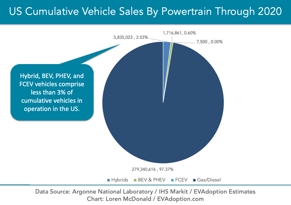 US Cumulative Vehicle Sales By Powertrain Through 2020