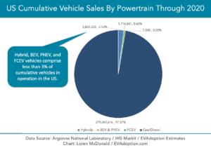 US-Cumulative-Vehicle-Sales-By-Powertrain-through-2020