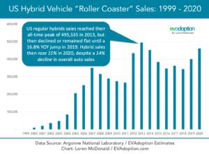 US-Hybrid-Vehicle-Sales-1999-2020-Final-chart