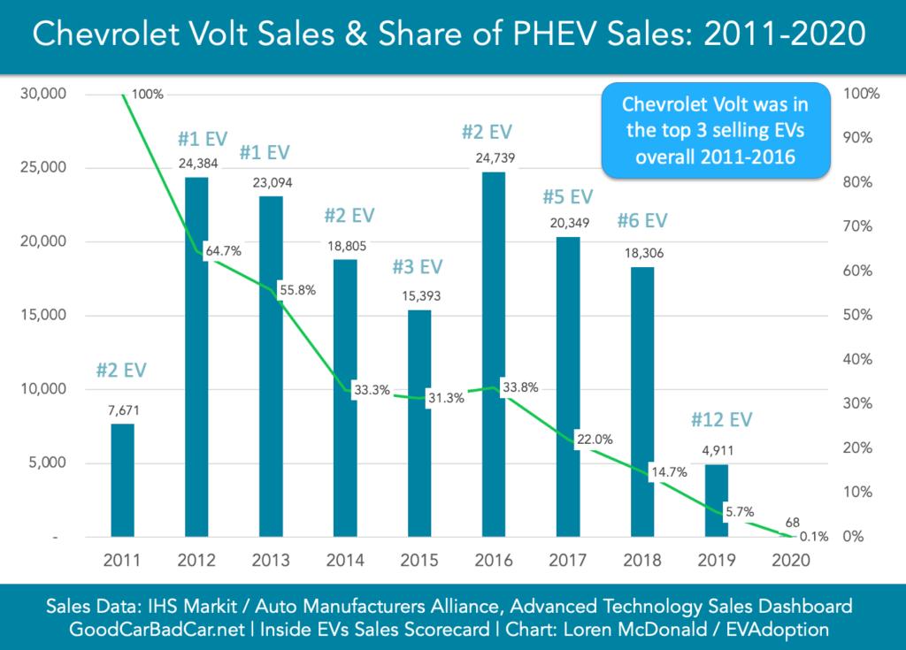 Chevrolet Volt Sales-2011-2020-chart Featured image