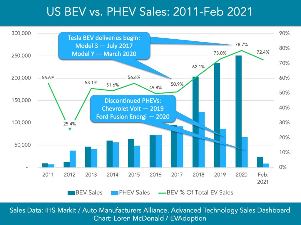 US BEV vs PHEV Sales 2011-Feb 2021-chart