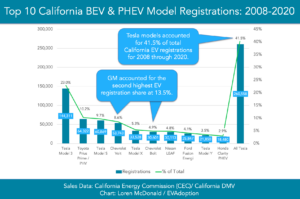 California top-selling EVs 2008 to 2020