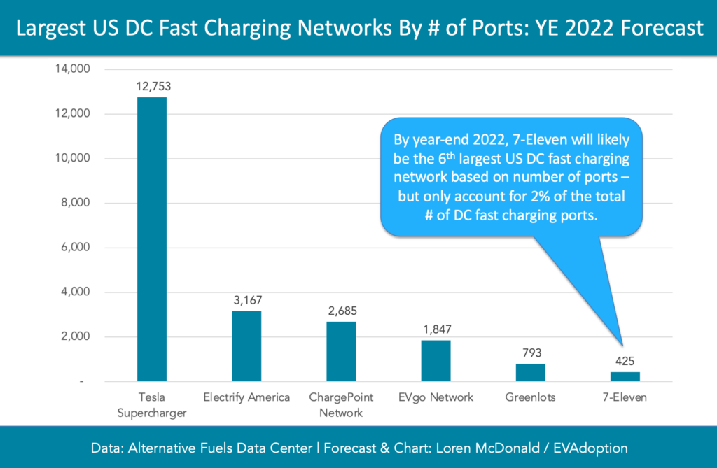 Largest-US-DC-Fast-Charging-Networks-By-of-Ports-YE-2022-Forecast