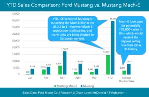 Ford Mustang vs Mustang Mach-E Sales Jan-May 2021