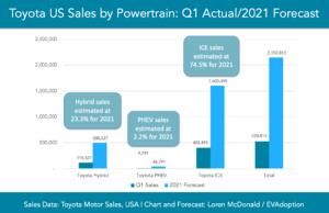 Toyota-US-Q1-sales-2021-Forecast-by-Powertrain