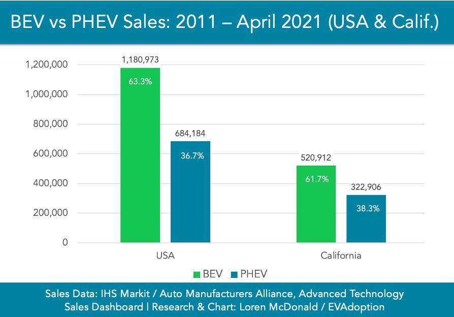 BEV-vs-PHEV-Sales-2011-April-2021-USA-Calif-chart