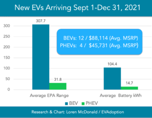 EVs-Available-US-Sept-1-Dec-31-2021-range-battery-kWh-chart