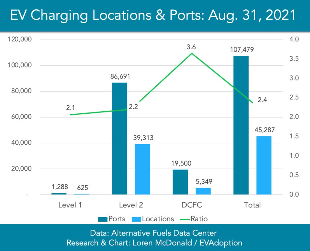 L1-L2-DCFC-Ports-Locations-Ratios-chart