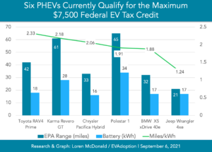 PHEVs with 16 kWh or larger battery qualify for $7,500 tax credit