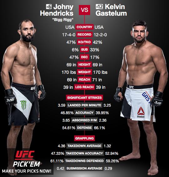 Source: UFC.com