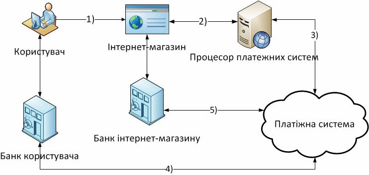 CreditCardInternet