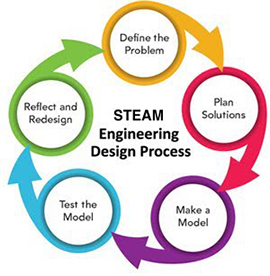 steam-engineering-design-process