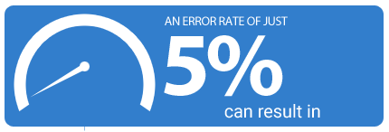 An error rate of just 5% can result in
