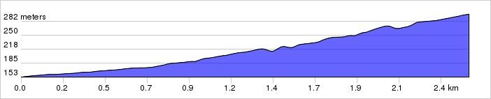 Hoogteprofiel klim van Persignano naar Malva