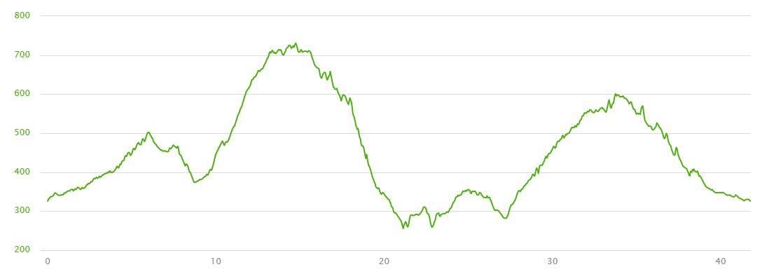 hoogteprofiel rit Valico del Morellino