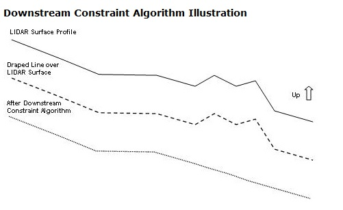 Downstream Constraint Example