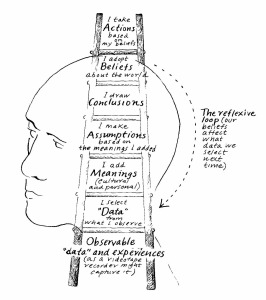 ladder_of_inference