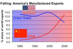 Manufacturing exports