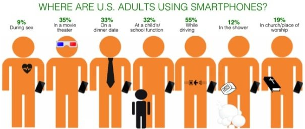 Smart phone use.