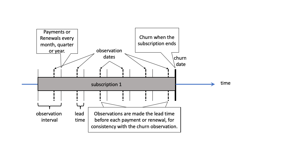 Periodic Observations Creating A Churn Dataset
