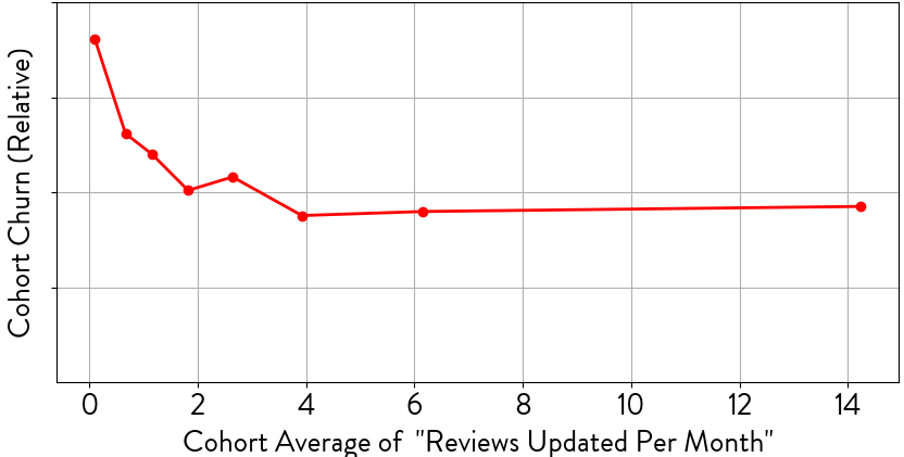 Understand Reviews and Churn for Broadly