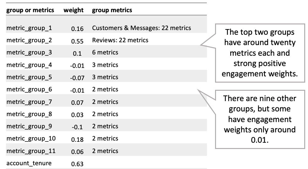 Churn Prediction Case Study Engagement Weights