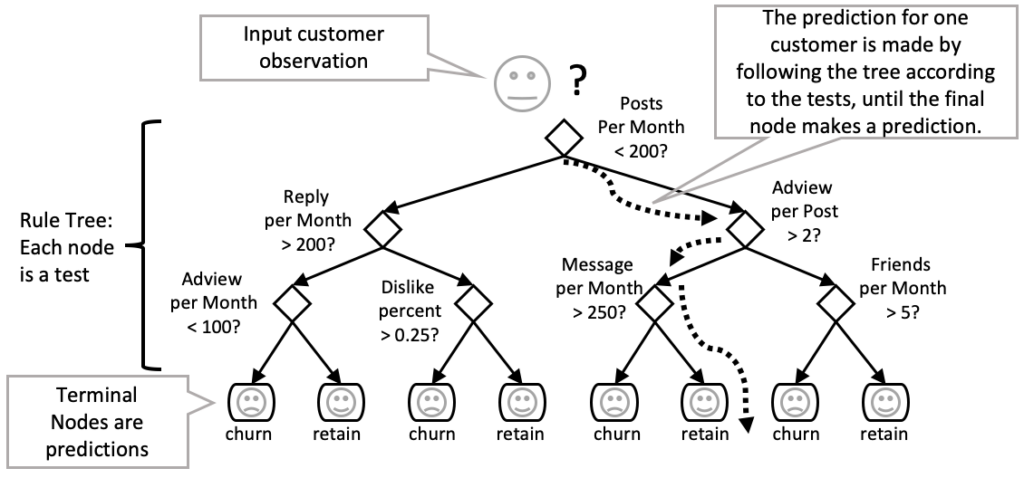 Forecasting churn with a decision tree