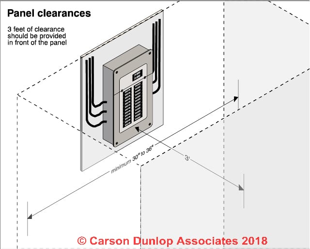 panel clearance in accordance to building codes