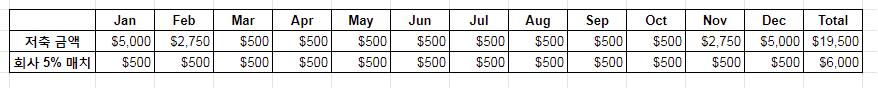 Roth 401(k) 반,  Traditional 401(k)  반