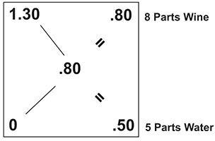 Pearson's square with answer for blending wine
