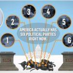 Robert Reich - America now has six political parties