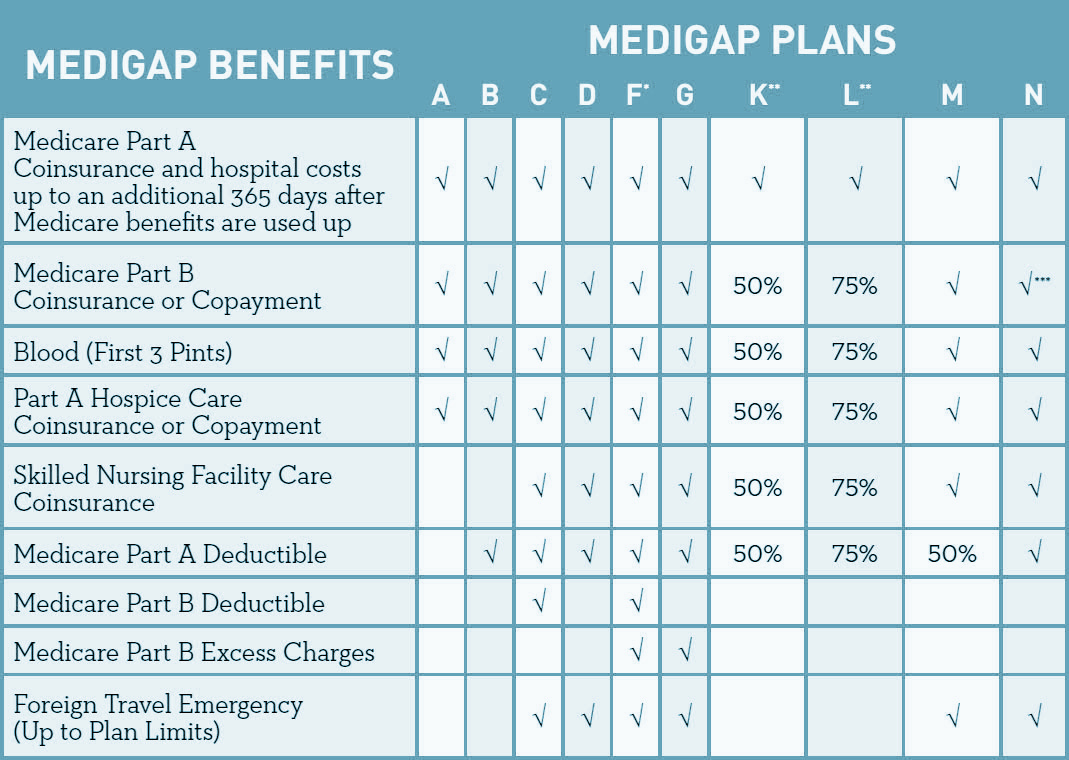Medigap Benefits Comparison Chart