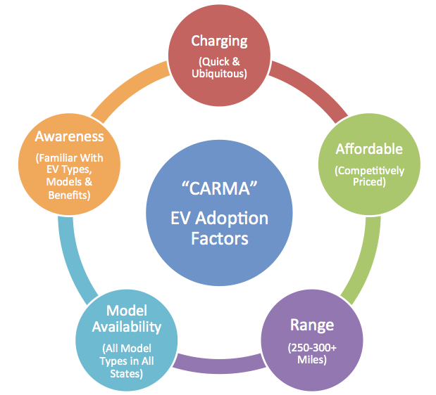 """CARMA"": An EV Adoption Framework for U.S. Auto Buyers"