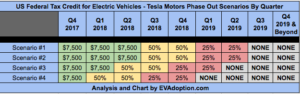 When Will the US Federal EV Tax Credit Expire for Tesla Buyers?