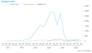 Georgia EV sales LEAF-Tesla-BMWi3-Edmunds
