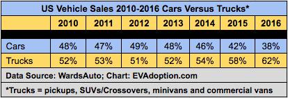 US Car vs Light Truck Sales 2010-2016
