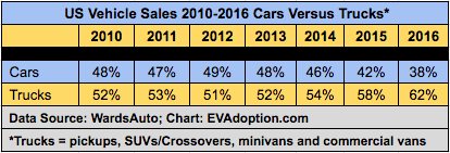 The 'Light Truck' Factor in EV Supply and Adoption