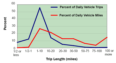 Percent of Trips and Vehicle Miles by Trip Length