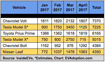 5 Months of Chevrolet Bolt Sales: What Do The Numbers Tell Us So Far?