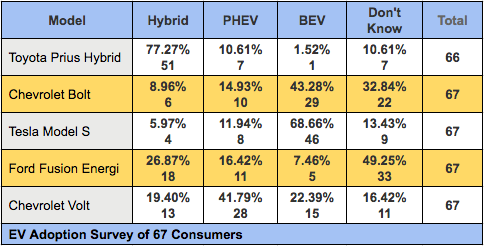 Survey difference between hybrid, PHEV and BEV