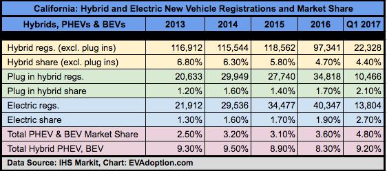 Calif-IHS Markit-2013-1Q1-2017 - EV+ hybrid Share