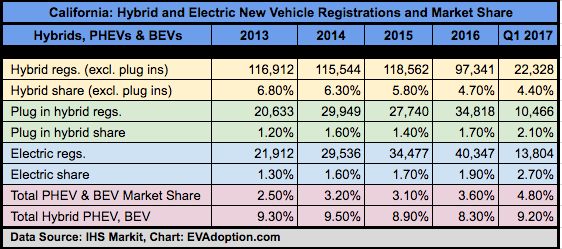 US Tops 1% for EV Sales; California Edges Toward 5%