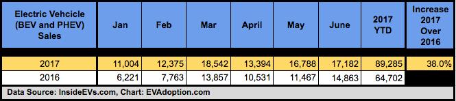 EV Sales 2017 YTD vs 2016