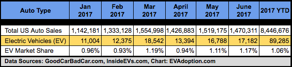 EV US Sales-Market Share-Jan-June 2017