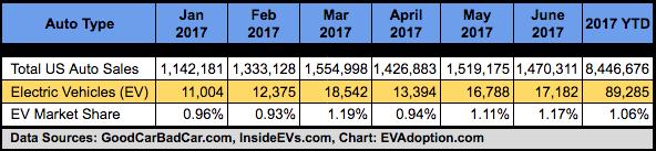 EV US Sales-Market Share-Jan-June 2017
