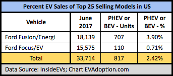Percent EV Sales of Top 25 Selling Shared Models in US