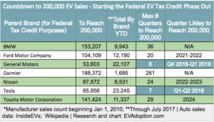 New EV Adoption Federal EV Tax Credit Phase Out Tracker – By Automaker
